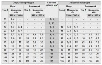 Таблица расчёта сечения кабеля в зависимости от нагрузки