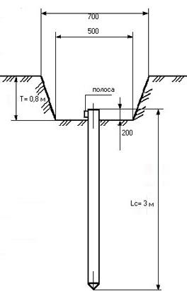 Согласно ПУЭ п.1.7.70, в качестве заземлителей могут использоваться...  Устройство заземления в частном доме.