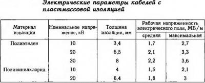 Электрические параметры КПИ