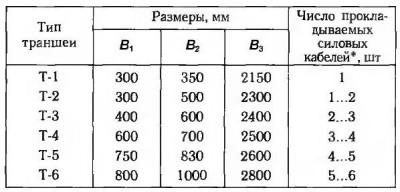 Таблица размеров траншеи