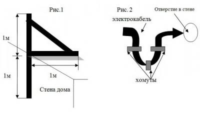 Электромонтаж креплений