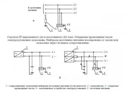 """Схема электромонтажа системы заземления """"IT"""""""