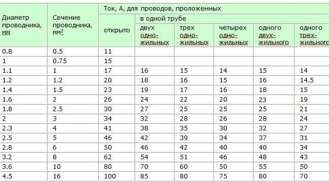 tabliza_diametra_i_secheniya_provodnika.