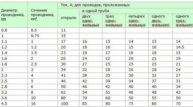 Не спора ради: - у меня автоматы 16+16+24=56 А - расчетная нагрузка. tabliza_diametra_i_secheniya_provodnika.jpg...