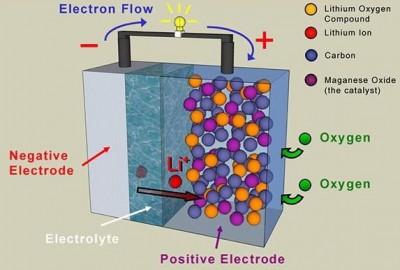 Литий-кислородные батареи