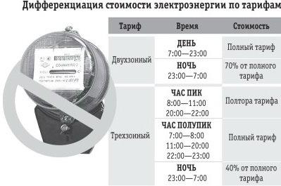 Стоимость электроэнергии по тарифам