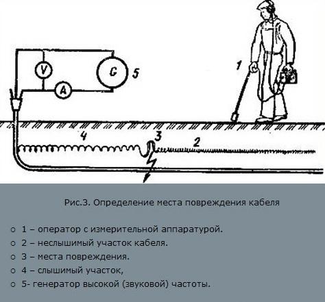 электромонтер по ремонту и монтажу кабельных линий 4 разряда зарплата