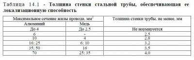Таблица стенки стальных труб