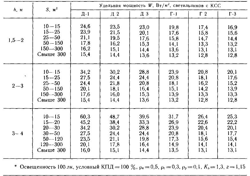 Справочник электроснабжение удельная мощьность освещения электроснабжение дома 137 серии