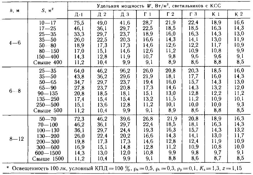 H=6 решебник расчет b=18m по светотехнике освещения l=60m
