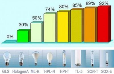 Экономия электроэнергии.