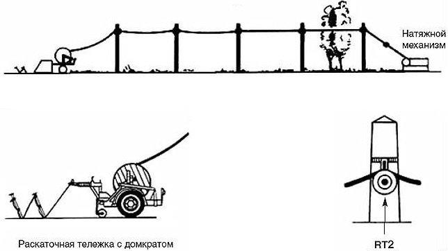монтаж воздушных линий электропередач раскатка проводов и тросов