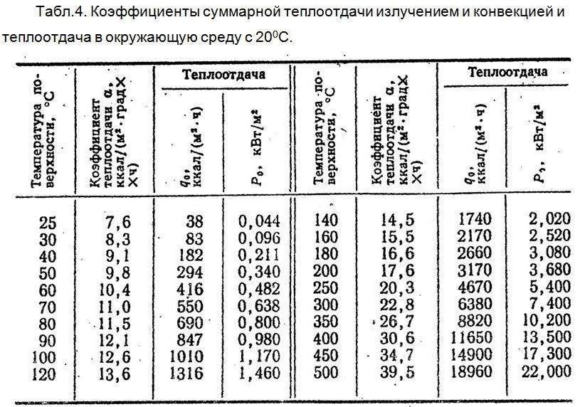 Расчет теплообменников для охлаждения процессора учебники теплотекс апв теплообменник прайс