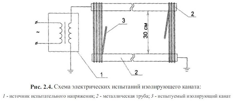 Схема электрических испытаний