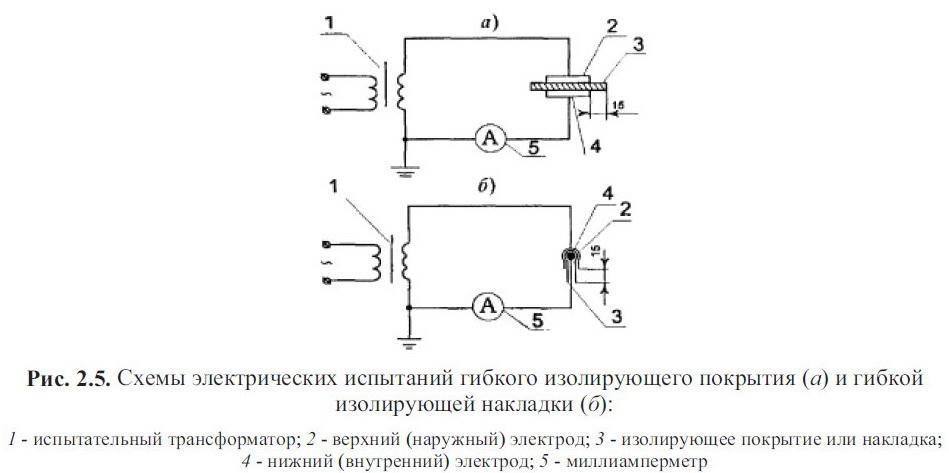 Схемы электрических испытани й