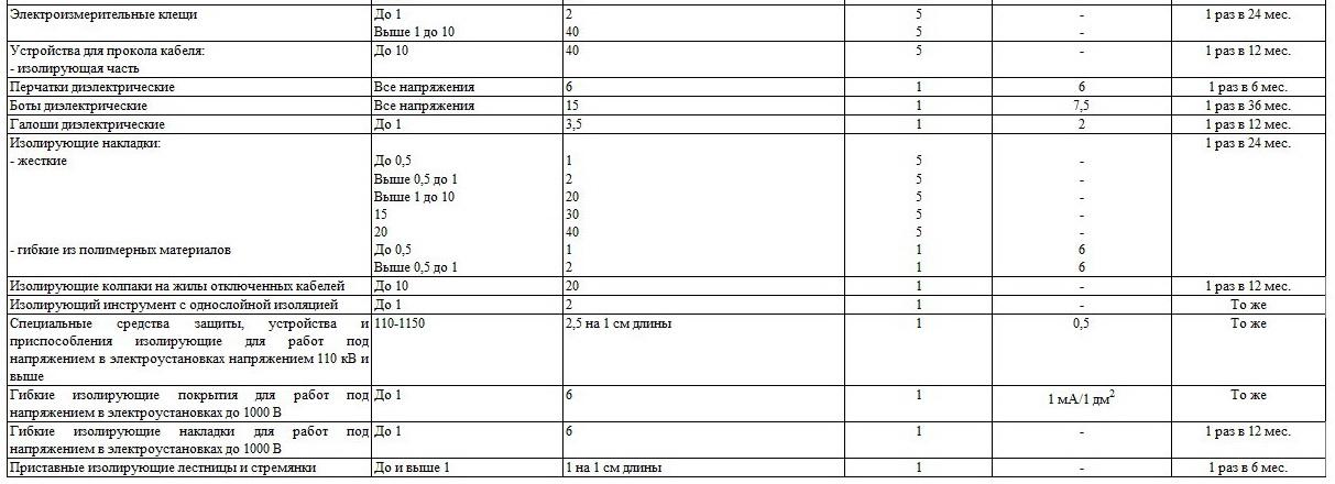 Периодичность испытаний кл 6-10 кв