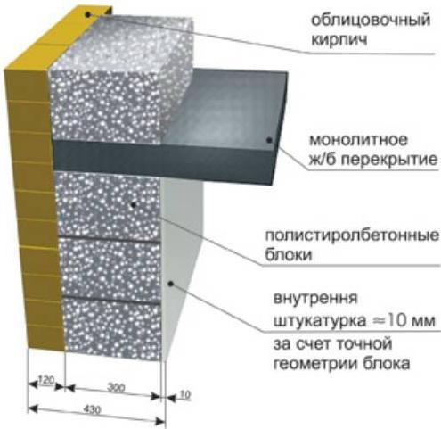 Изготовление блока из полистиролбетона своими руками