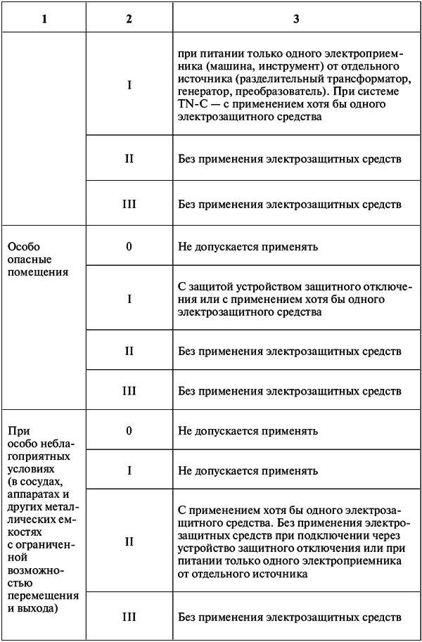 Класс электробезопасности оборудования электробезопасность бжд шпоры