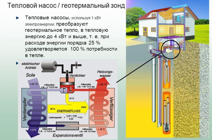 Геотермальное отопление дома своими руками фото