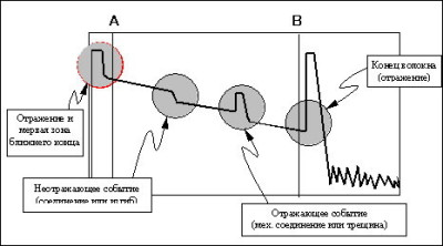Измерения оптическим рефлектометром ГАММА ЛАЙТ