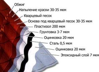 Характеристика металлочерепицы Merasystem