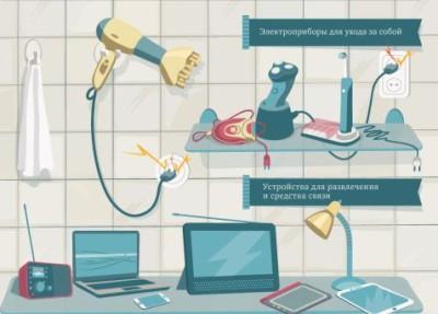 Электроприборы в ванной