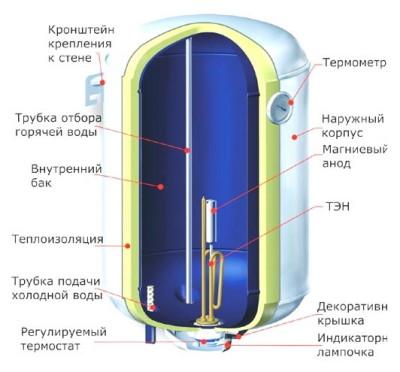 Устройство водонагевателя