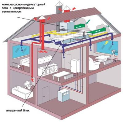 Вентиляция дома