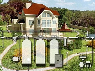 Проектирование системы водоочистки