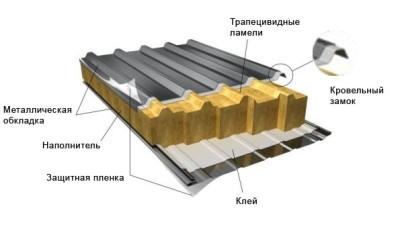 конструкции сэндвич панели