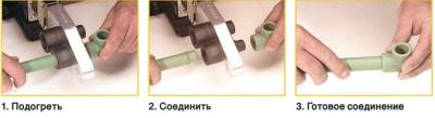 Ручной способ соединения соединение полипропиленовых труб