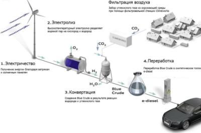 Производство E-diesel
