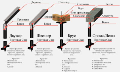 фундамент с использованием винтовых свай