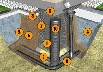 Схема прокладки дренажных труб