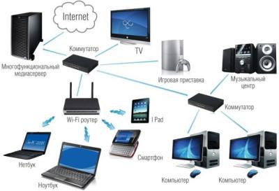 Создание локальной сети дома