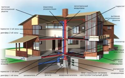 воздушное отопление для загородного дома