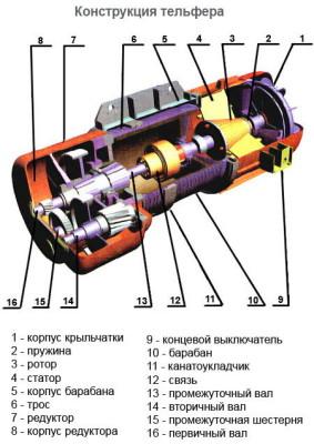 Конструкция тельфера