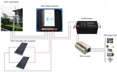 установка с ветрогенератором и солнечными панелями