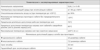 Технические характеристики на кабель ВБбШв