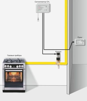 система контроля утечки газа