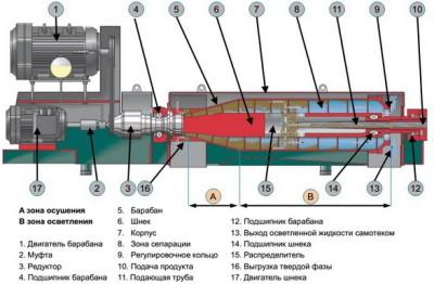 центрифуга промышленная