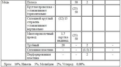 tablica_54.1_3