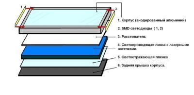 конструкция ультратонкого светодиодного светильника