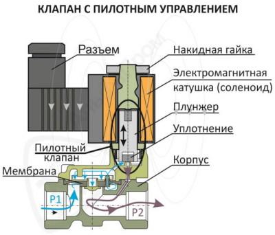 принцип действия электромагнитного клапана