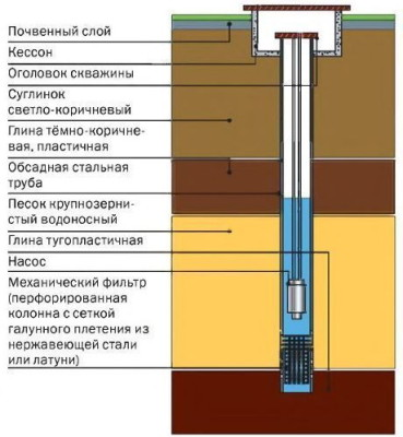 Фильтрация воды в скважинах